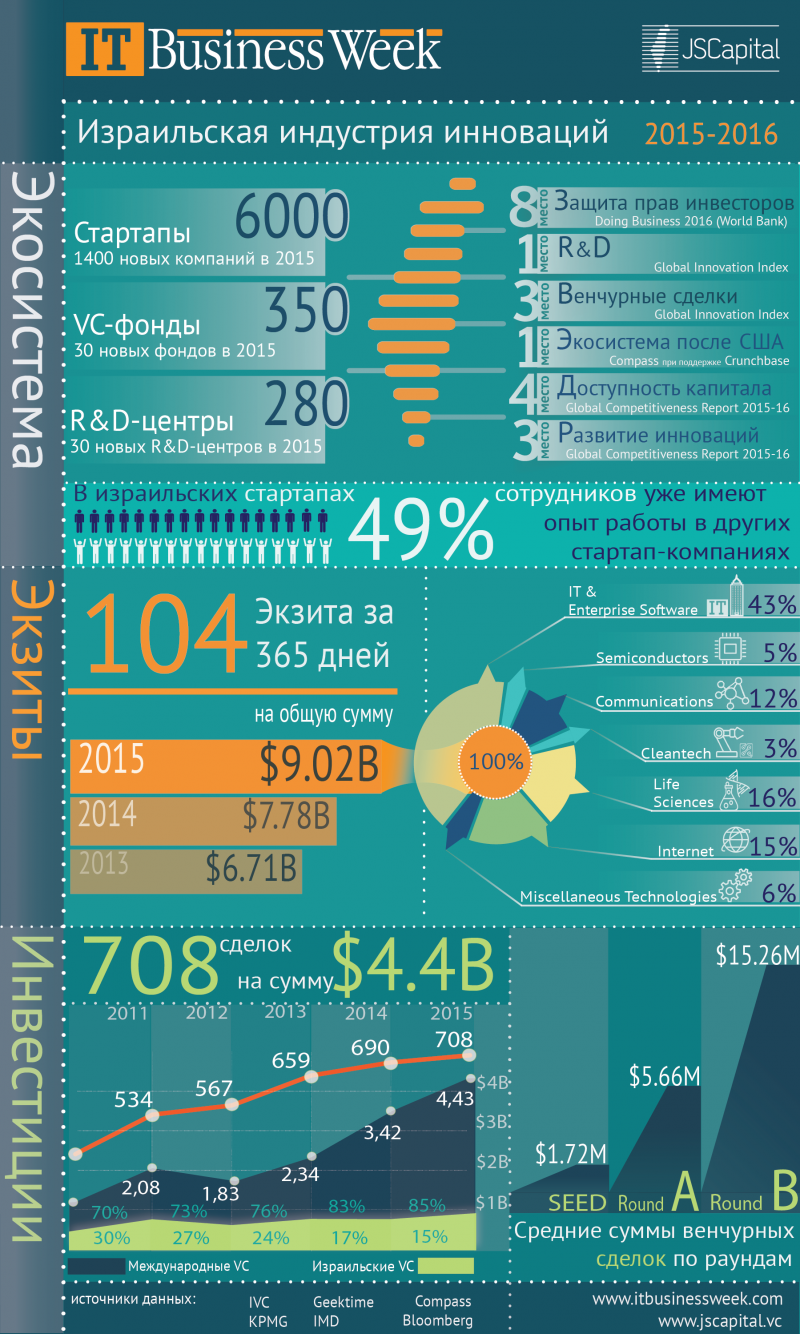 Израильская индустрия инноваций: 2015-2016