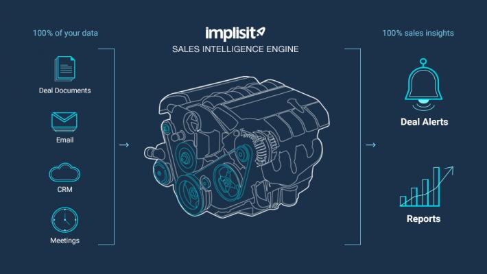 Salesforce поглощает израильский стартап Implisit Insights