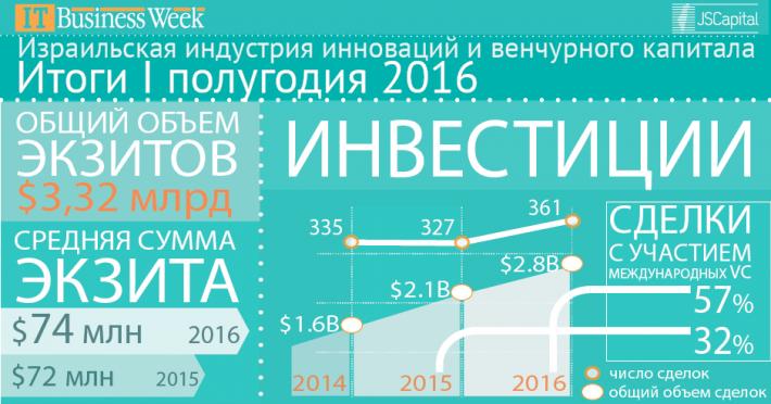 Израильская индустрия инноваций и венчурного капитала: итоги I полугодия 2016