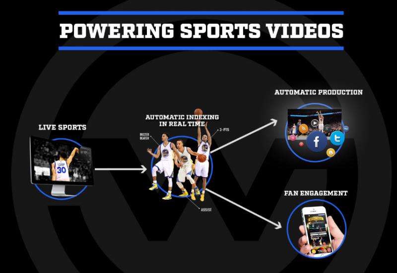 Израильский стартап WSC Sports привлекает $12 млн
